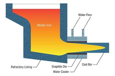 Dura-Bar® Continuous Cast Iron - Continuous Cast Iron Bar
